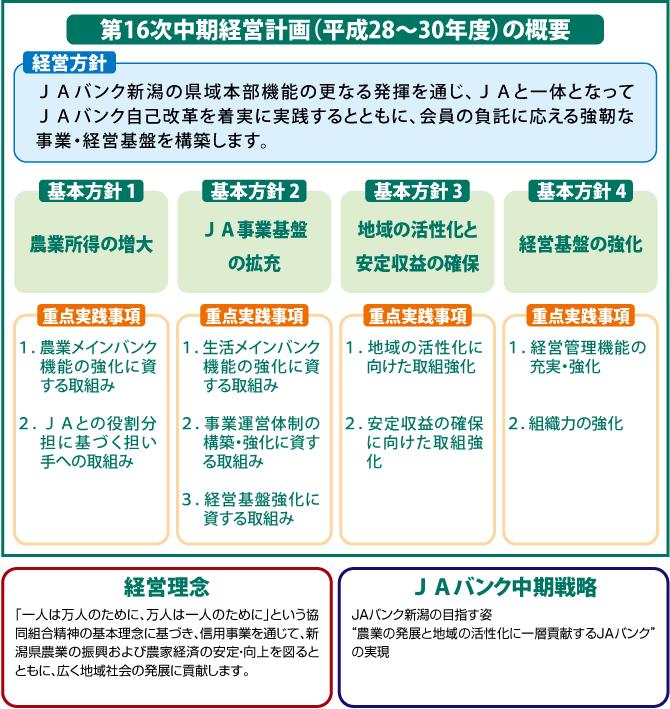 経営理念・経営方針 新潟県信連...